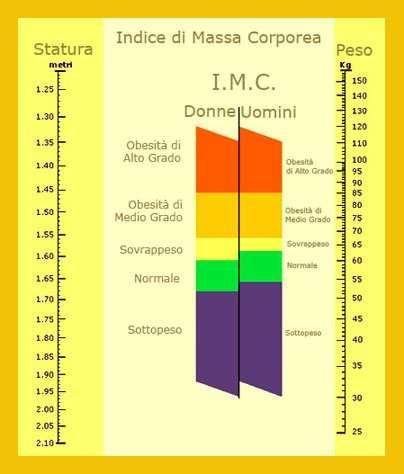 Rapporto peso altezza tabella calcolo BMI